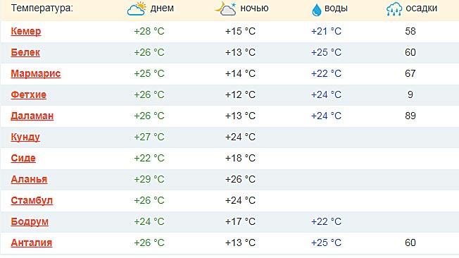 Погода в Турции в октябре